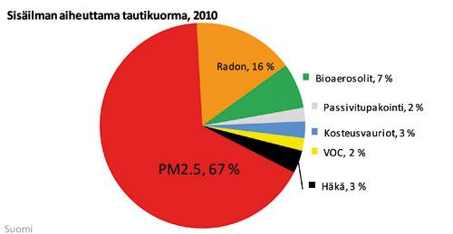 Radon Oireet